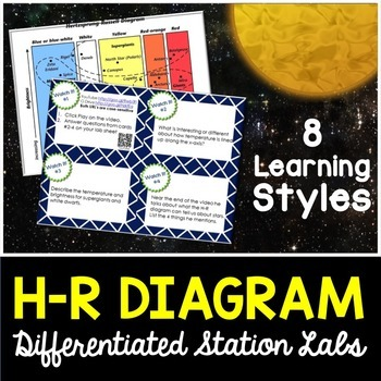 HR Diagram Student-Led Station Lab