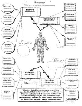 Hindu Caste System In India Graphic organizer: Where did i