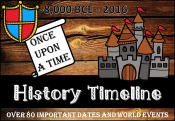 History Timeline dating from -8,000 to 2016