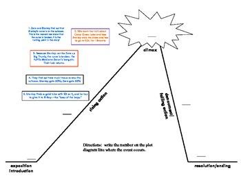 Holes book - plot diagram worksheet/quiz