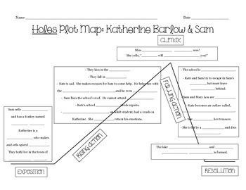 Holes Multiple Plot Map Organizers