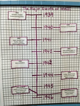 Horizontal and Vertical Timelines