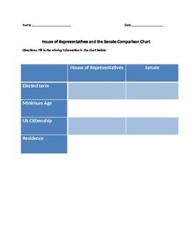House of Representatives and the Senate chart