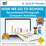 How We Get to School:  Counting, Sorting, & Computer Graph