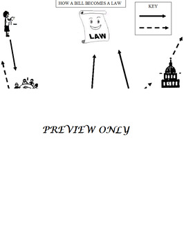 How a Bill becomes a Law Flow Chart