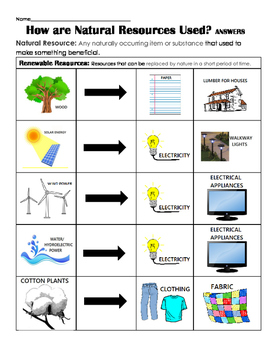 How are Natural Resources used? (renewable & non-renewable