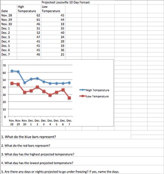 How is the Weather Data and Graphing