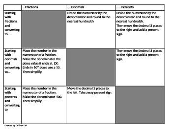 How to convert Decimals, Fractions, and Percents