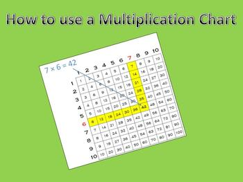 FREEBIE!  How to use a Multiplication Chart PowerPoint