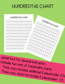 Hundredths Chart