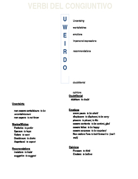 I Verbi del Congiuntivo (UWEIRDO)