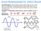 CHEMISTRY NOTES ON THE ELECTROMAGNET SPECTRUM AND ELECTRON