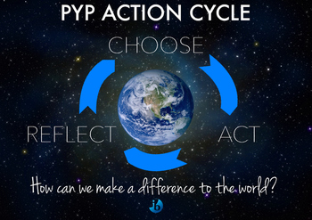 IB PYP Action Cycle Poster