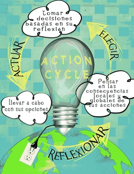 IB PYP Action Cycle Poster in Spanish for A4 paper