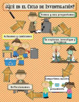 IB PYP Inquiry Poster Set in Spanish - Detective Theme for
