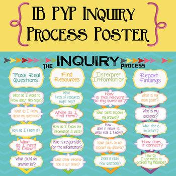 IB PYP Inquiry Process Poster International