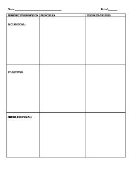 IB Psychology 3 Perspectives Chart