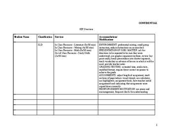 IEP Overview Template