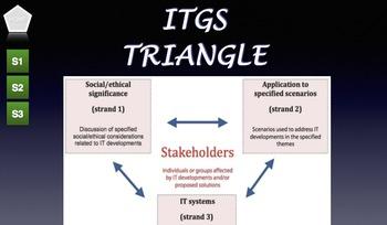 ITGS Interactive Triangle