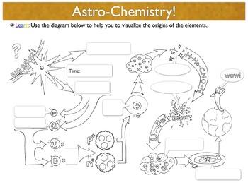 The Nucleus & Big Bang Summary (eyeLEARN Printable & Digit