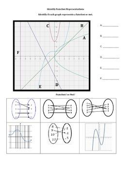Identify Function Representations