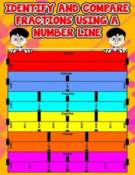 Identify and Compare Fractions Using a Number Line {Poster