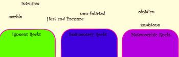 Identify the 3 types of rocks Activ Inspire Activity