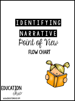 Identifying Narrative Point of View