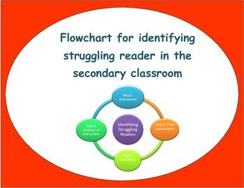 Identifying Struggling Readers Flowchart