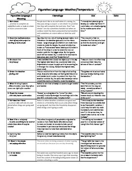 Idioms / Figurative Language - Unit 1: Weather andTemperature