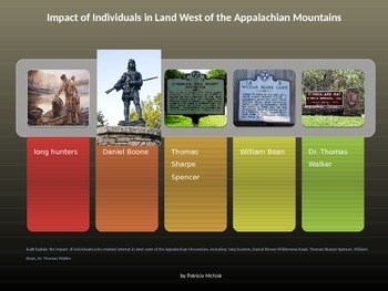 Impact of Individuals in Land West of the Appalachian Mountains