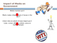 Impact of Media and Interest Groups on Politics PowerPoint