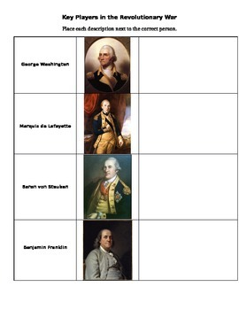 Important Figures in the American Revolution Sort