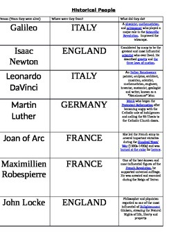 Important people in Global History