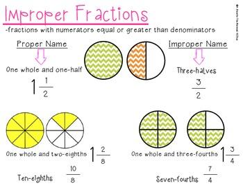 Improper Fractions Resource sheet