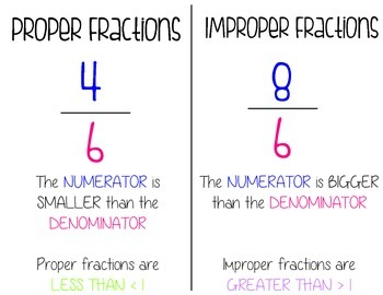 Improper and Proper Fractions Visual