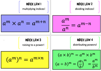 Index Law Posters - Law of exponents posters
