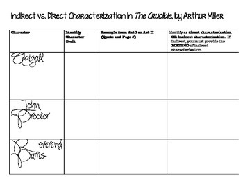 "Indirect and Direct Characterization in ""The Crucible"""
