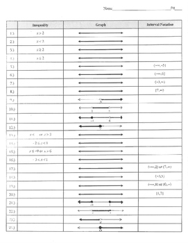 Inequality Graph Interval notation graphic organizer table