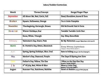 Infant/Toddler Yearly Curriculum