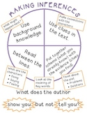 Inferences Poster (3rd Grade ELA)