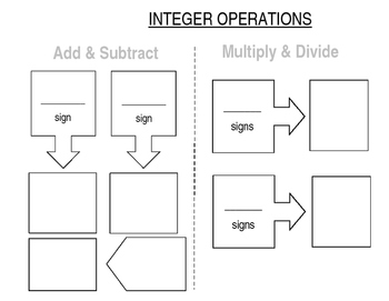 Integer Operations Notes/Graphic Organizer EDITABLE