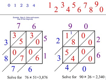 Interactive Multiplication Lesson