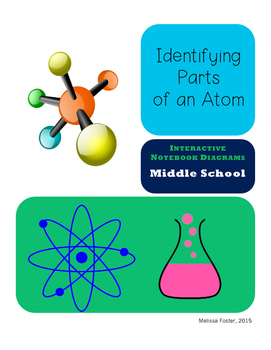 Interactive Notebook Diagram Parts of an Atom