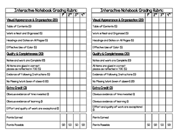 Interactive Notebook (INB) Grading Rubric