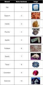 Interactive Rocks and Minerals