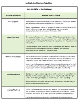 Into the Wild Multiple Intelligences Activity Handout