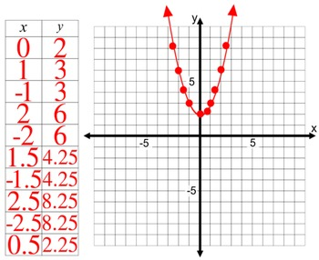 Graphing a Parabola Itroduction with 7 Assignments for Pow