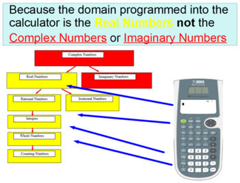 Intro to Imaginary Numbers - 9 Assignments and an Introduc