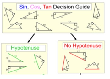 Sine, Cosine & Tangent 3 Study Guides & 13 Assignments for